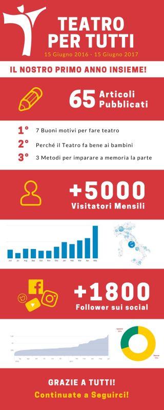 Infografica 1 anno di blog di teatro per tutti